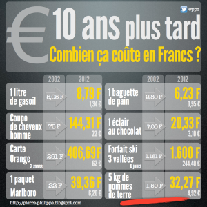L'économie en france ? dans Economie 10-ans-plus-tard-le-passage-a-leuro-300x300